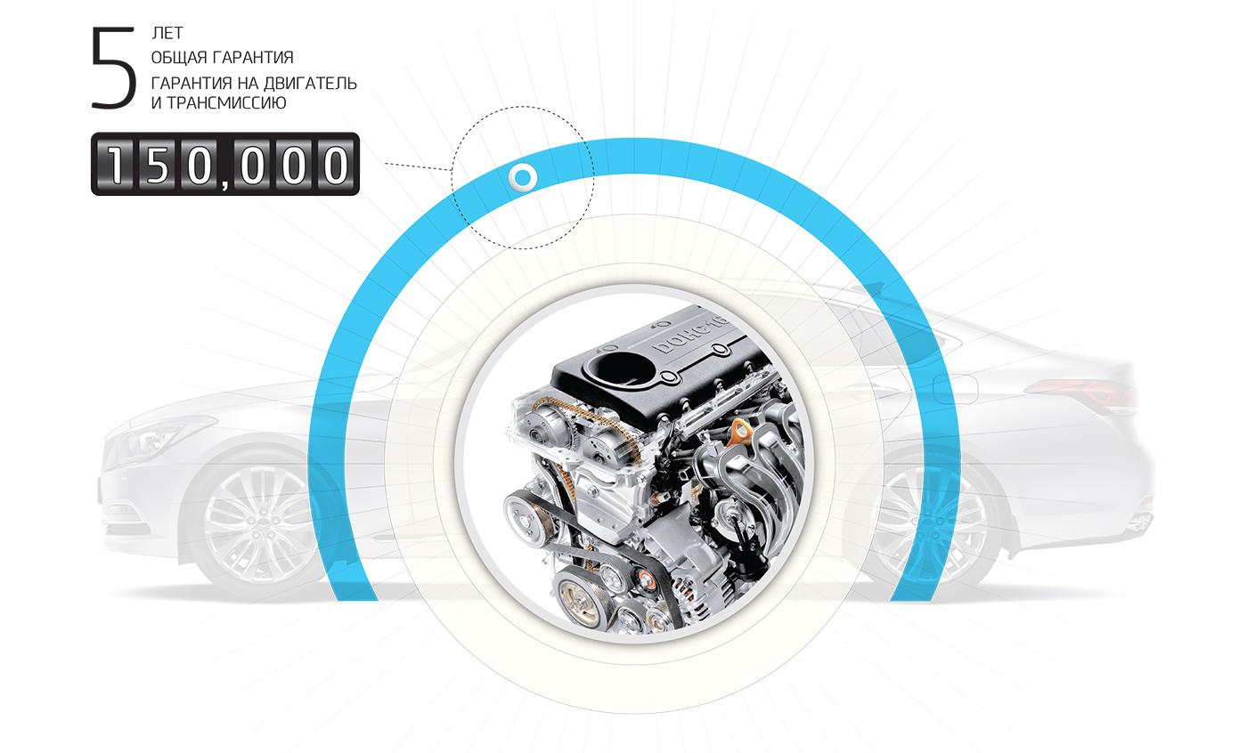 Гарантия Hyundai