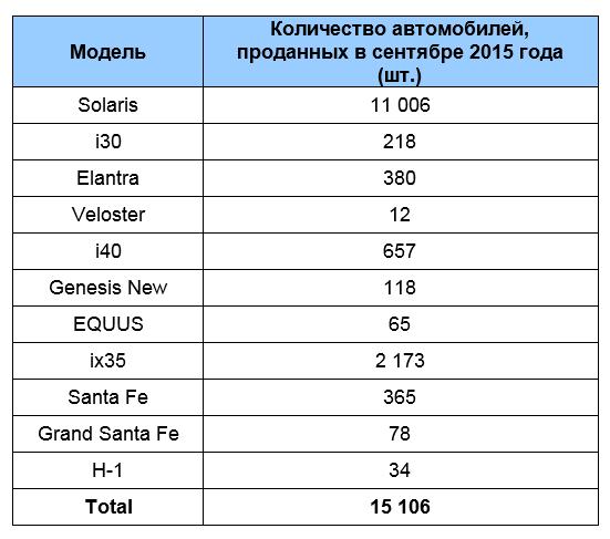 Компания «Хендэ Мотор СНГ» объявляет о рекорде продаж модели Solaris и о результатах продаж за сентябрь 2015 года