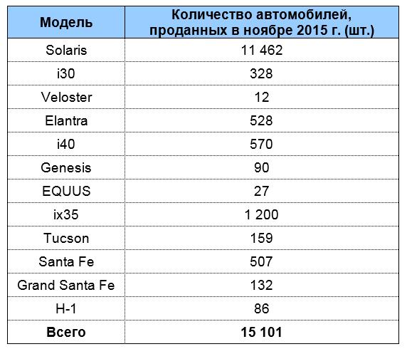 «Хендэ Мотор СНГ» объявляет об итогах продаж за ноябрь 2015 года