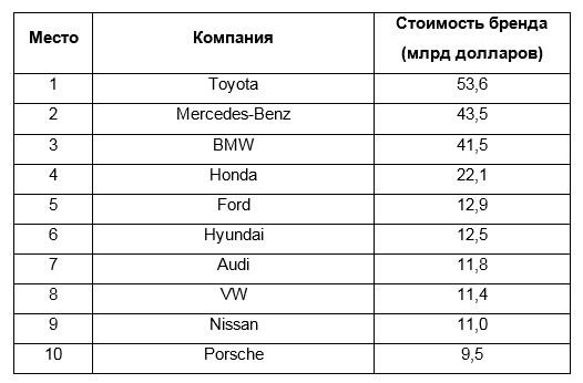 Стоимость бренда Hyundai Motor продолжает расти