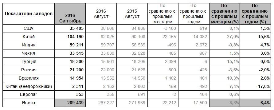 Hyundai Motor сообщает о результатах продаж за сентябрь 2016 года