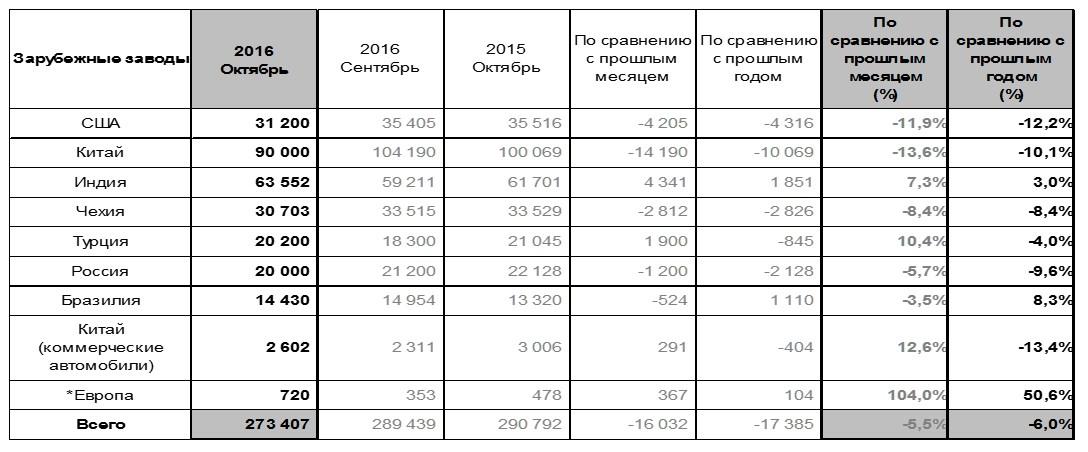 Мировые продажи Hyundai Motor в октябре