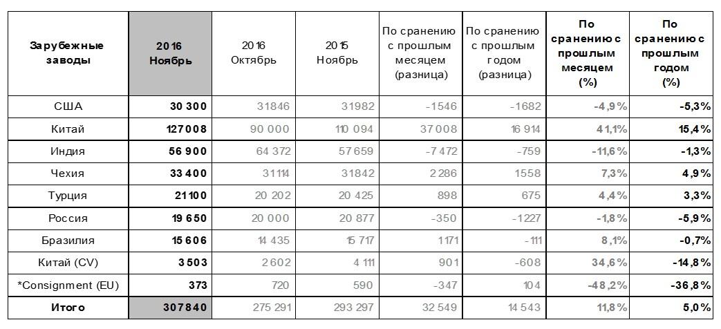 Мировые продажи Hyundai Motor в ноябре