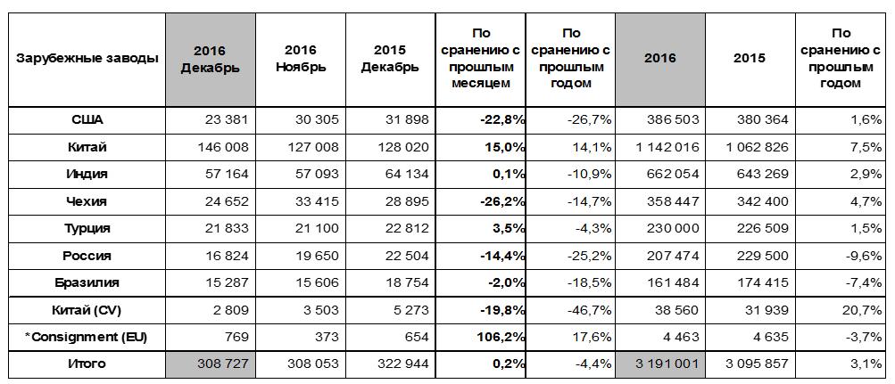 Мировые продажи HyundaiMotor в 2016 году